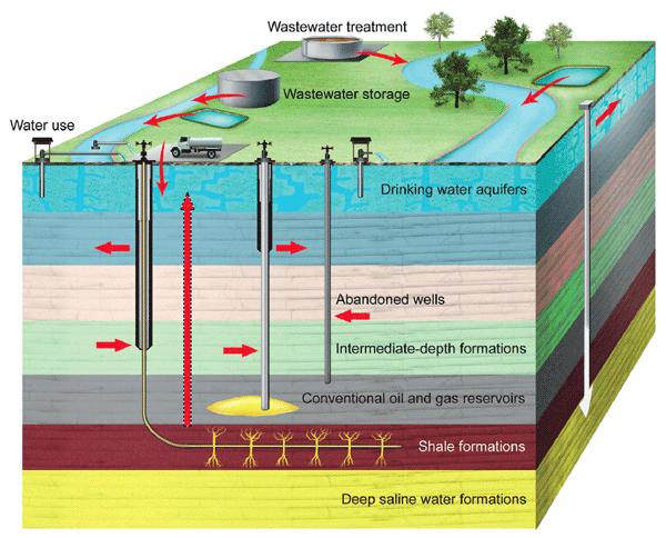 Utvinning av skiferolje, fracking – Giftige kjemikaler påvirker menneskeheten